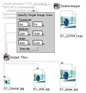 Adobe Graphics Server